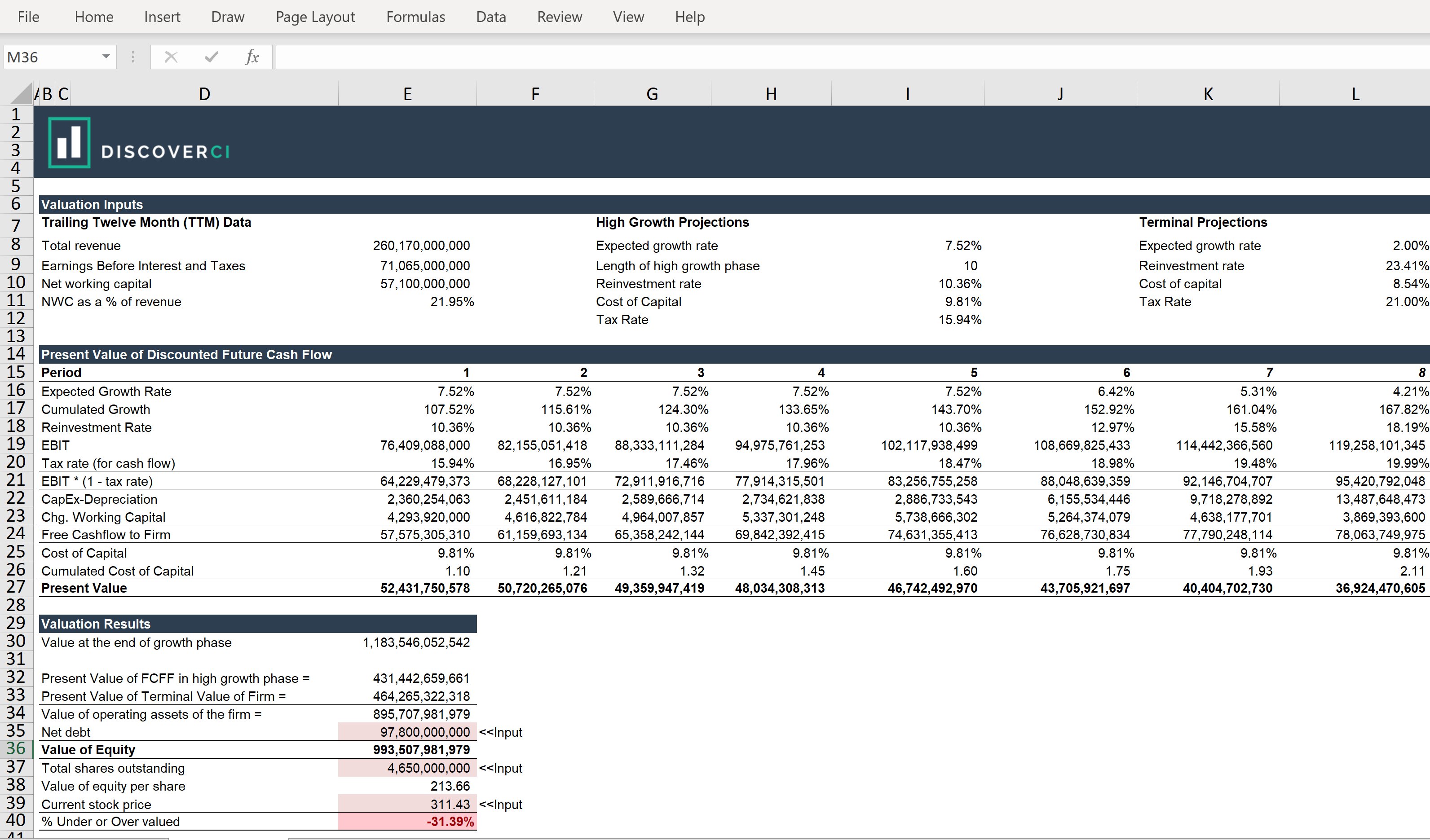 Stock Valuation Spreadsheet Template - Download for Free