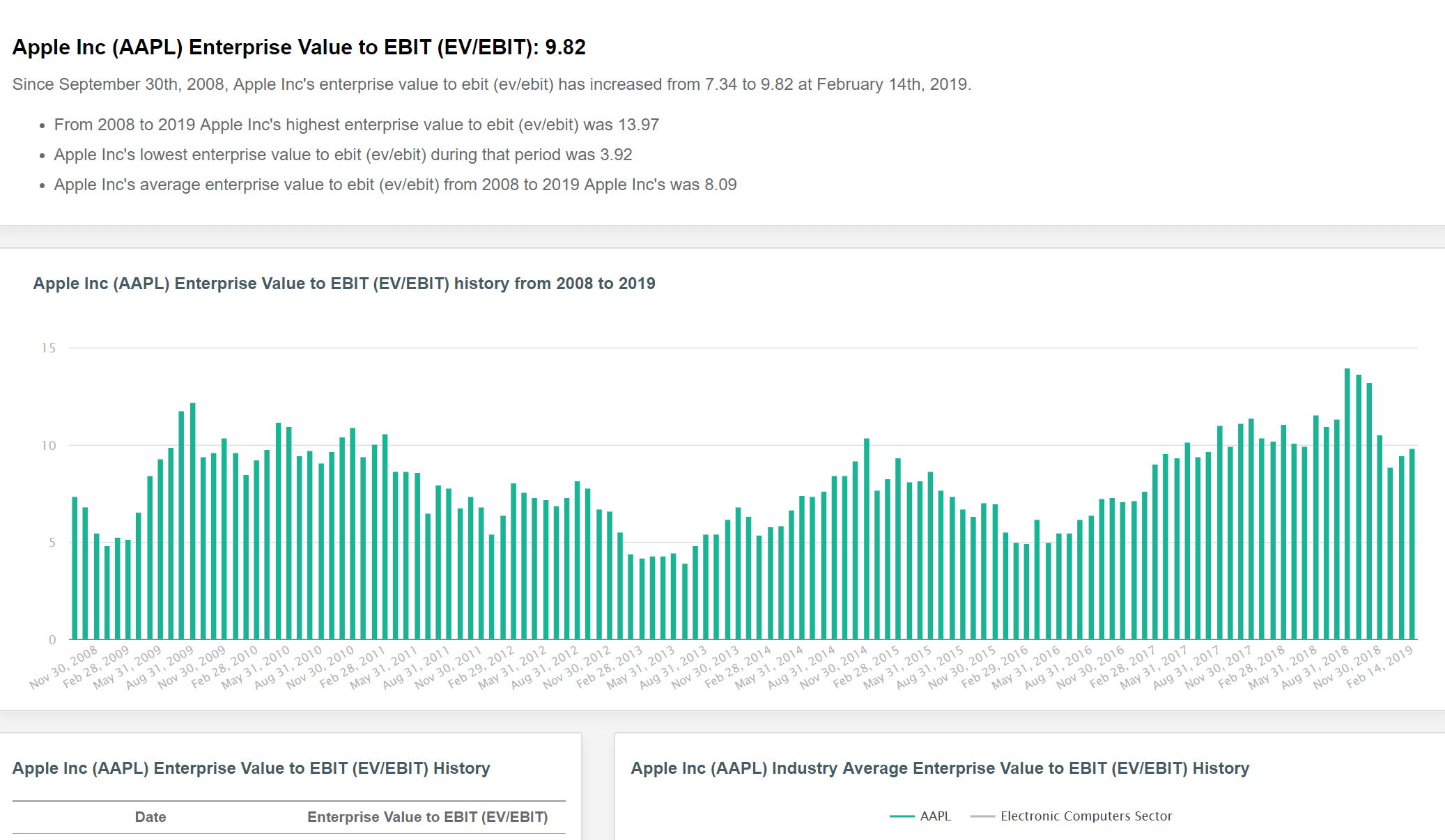 DiscoverCI Software Screenshot - Micron(MU) Sector Comparison Table