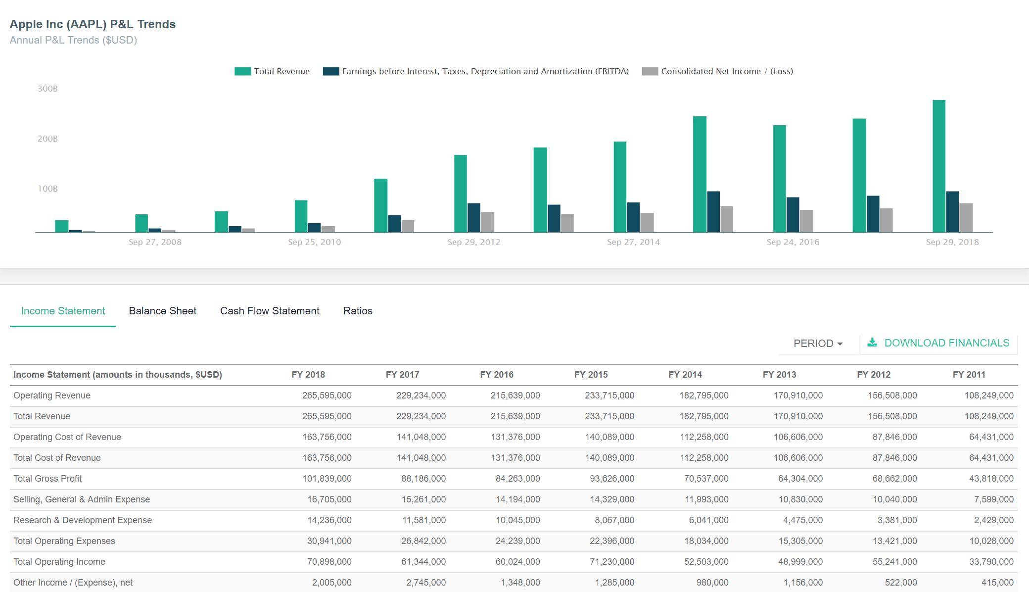DiscoverCI Software Screenshot - Financial Statement Analysis