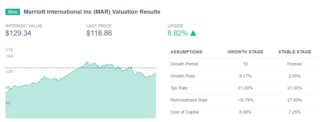 DiscoverCI Software Screenshot - Marriott Intrinsic Value